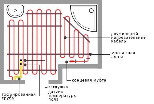 3-Montazh-jelektricheskogo-teplogo-pola