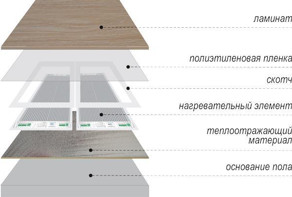 6-ukladka-infrfkrasnogo-pola-pod-laminat