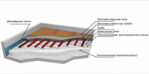 Монтаж бетонной стяжки теплого водяного пола