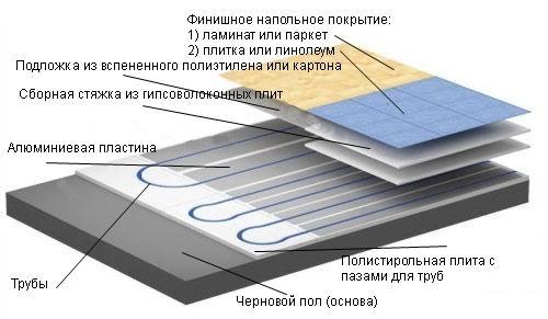 Seco урса b пароизоляция