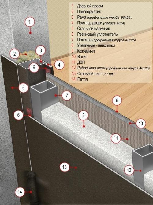 Строение стальной двери эконом-класса