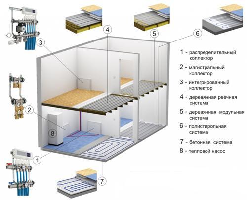Технология монтажа бетонных и настильных теплых водяных полов