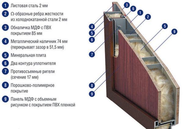 Внутренняя конструкция входной металлической двери