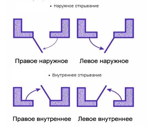 sposob-otkryvanija-dveri