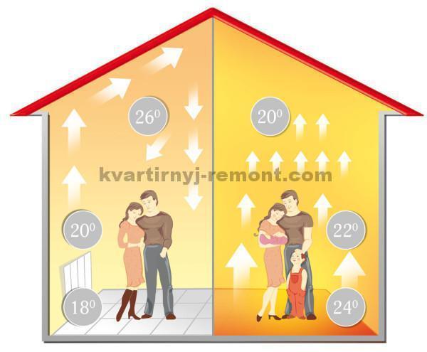 Фото распределения тепла в квартире