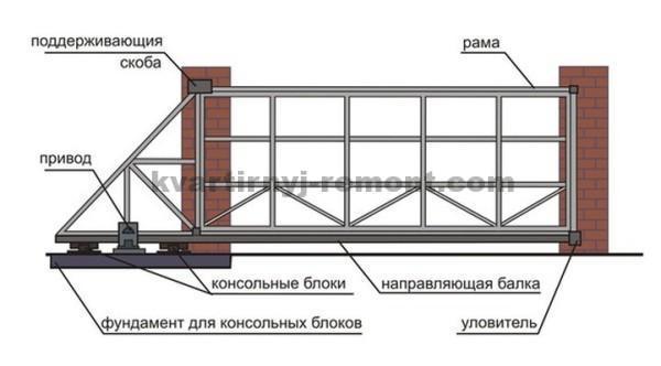Фото схемы откатных ворот
