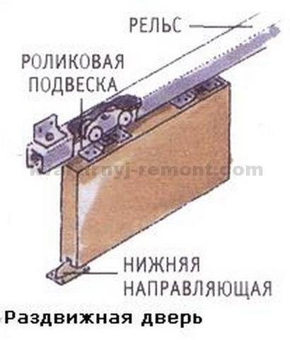 Фото механизма раздвижных дверей