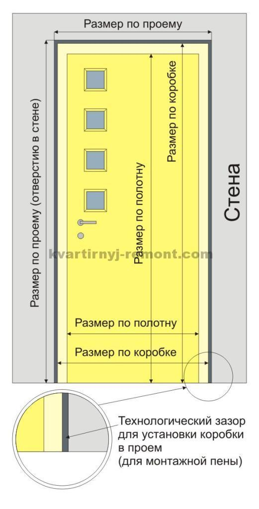 Размеры проёма для межкомнатных дверей