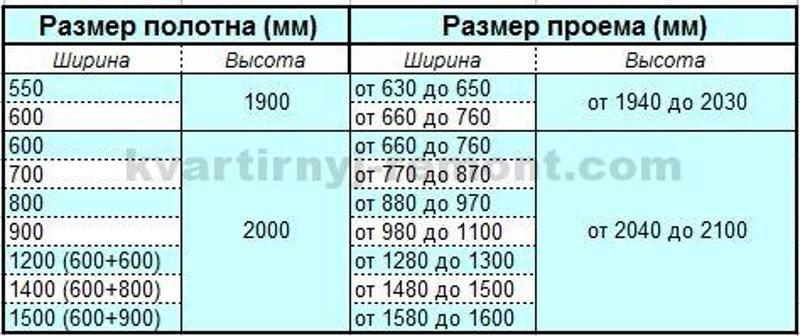 Таблица стандартных размеров проемов межкомнатных дверей