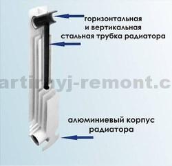 Состав биметаллической батареи отопления