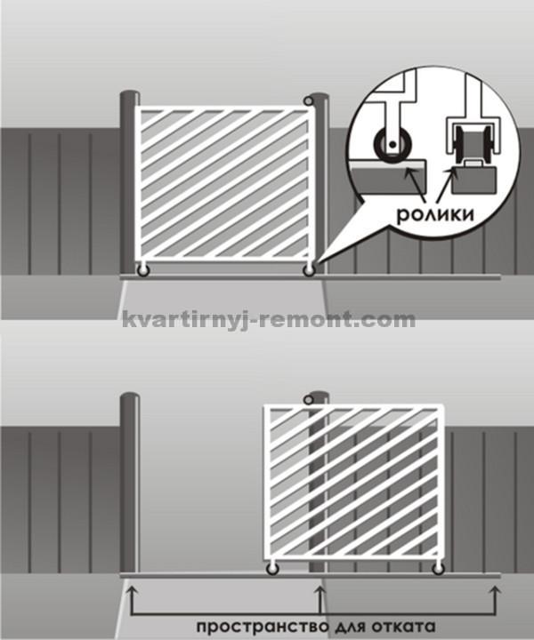 Схема ворот откатных по рельсу