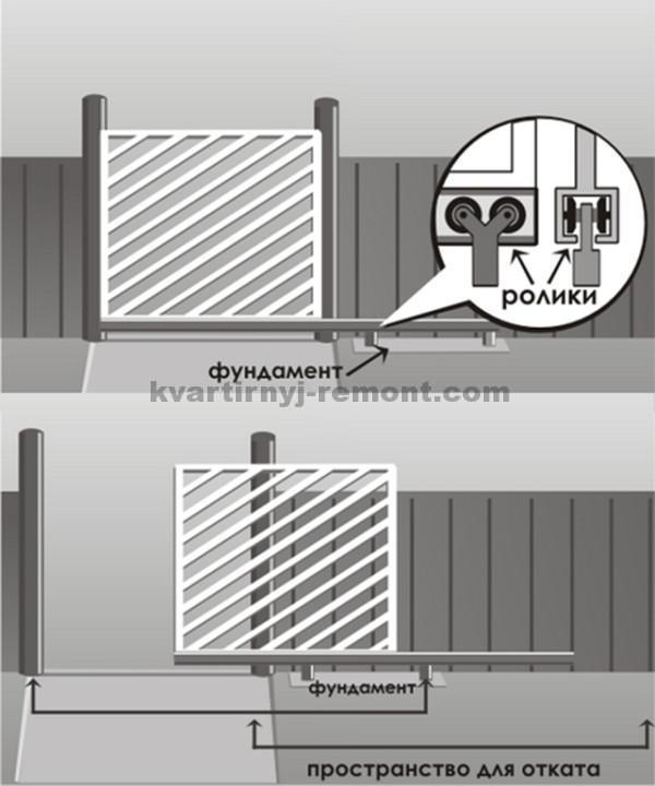 Схема консольных откатных ворот