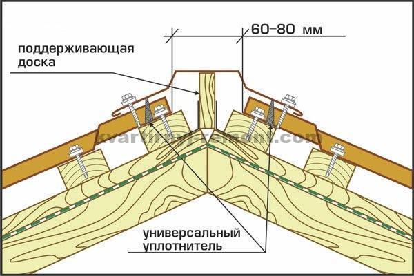 Схема установки конька на крышу из профнастила