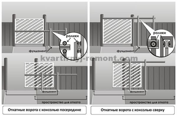Схема разных креплений направляющей балки консольных откатных ворот