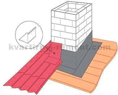 Монтаж планок примыкания на крыше