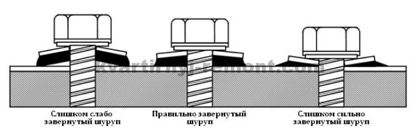 Правильная затяжка саморезов на крыше
