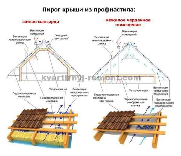 Слои крыши из профнастила