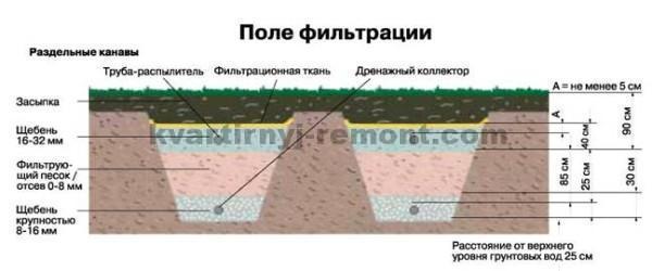 Схема поля фильтрации