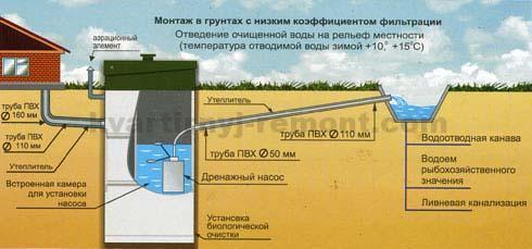 Монтаж автономной канализации Топас с отводом в канаву