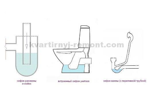 Водяной затвор для канализации