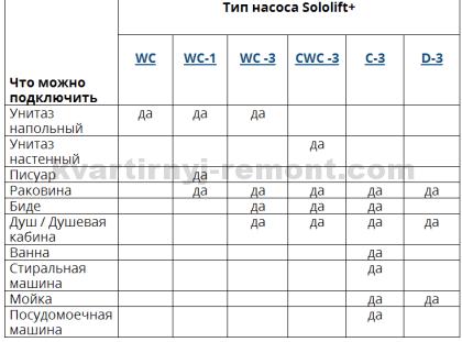 На фото – таблица соответствия установок Sololift+ и саноборудования