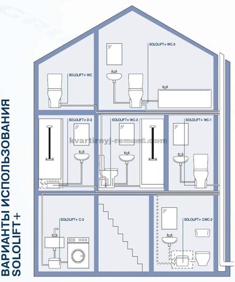 На фото – схема монтажа насосной установки в системе канализации частного домовладения.