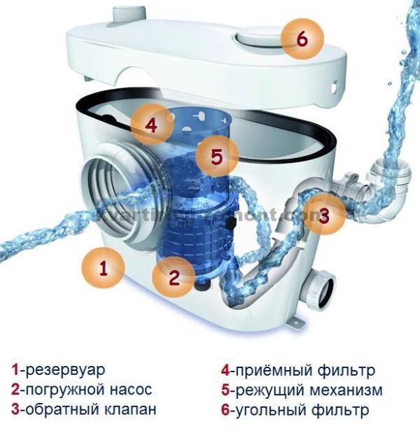 На фото – принцип работы установки С-3.
