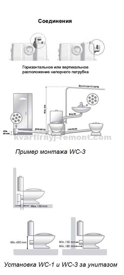 На фото – разновидность установки WC-1 и WC-3