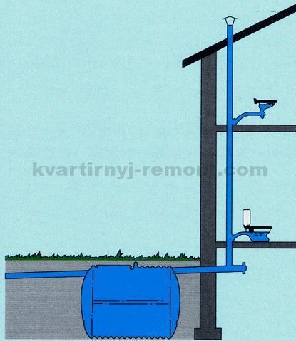 Установка фановой трубы в комбинации с общей системой канализации и септиком