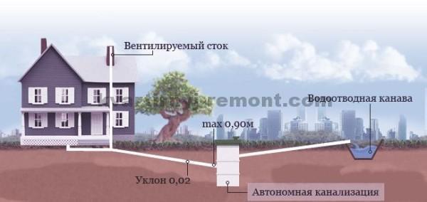 На фото – Стандартная схема канализационной системы (наружная часть) частного дома.