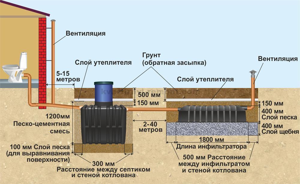 Устройство канализации в частном доме своими руками: схема.