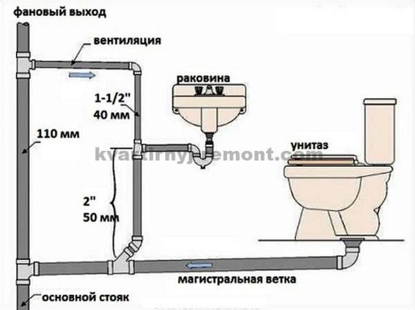 Схема подключения канализации в дом