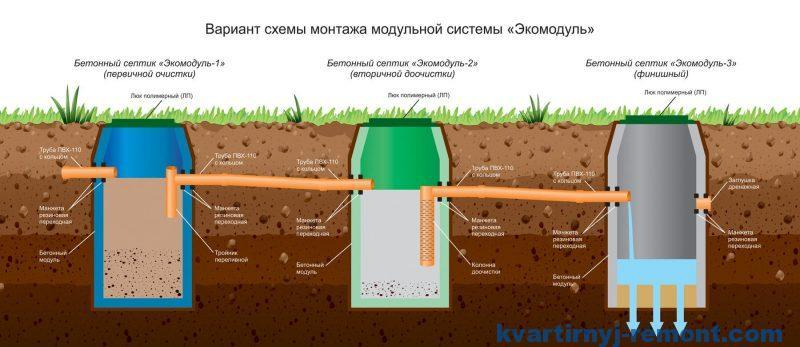 """Модульная система бетонных септиков """"ЭКОМОДУЛЬ"""""""