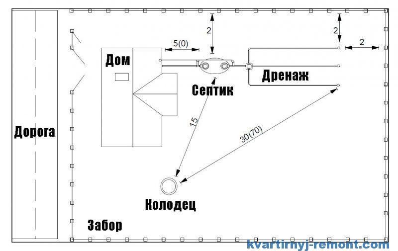 Схема канализации на земельном участке