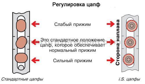 regulirovka-tsapf