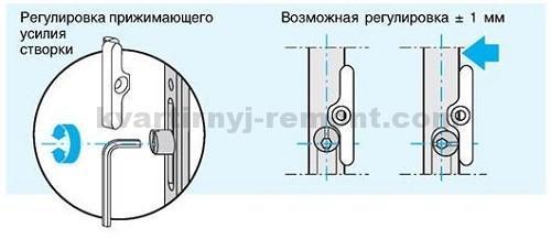stepen-prizhima-plastikovykh-okon
