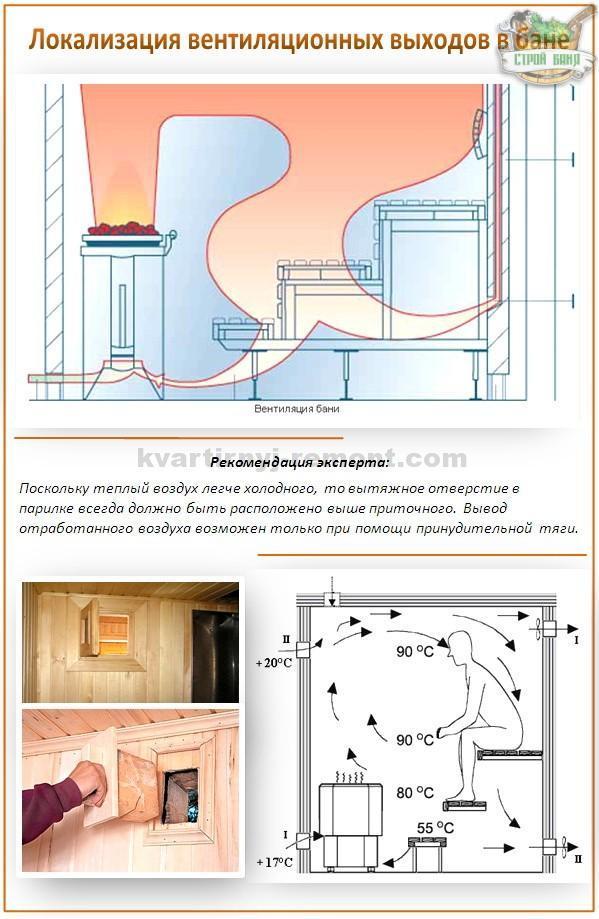 ventilyatsiya-v-bane