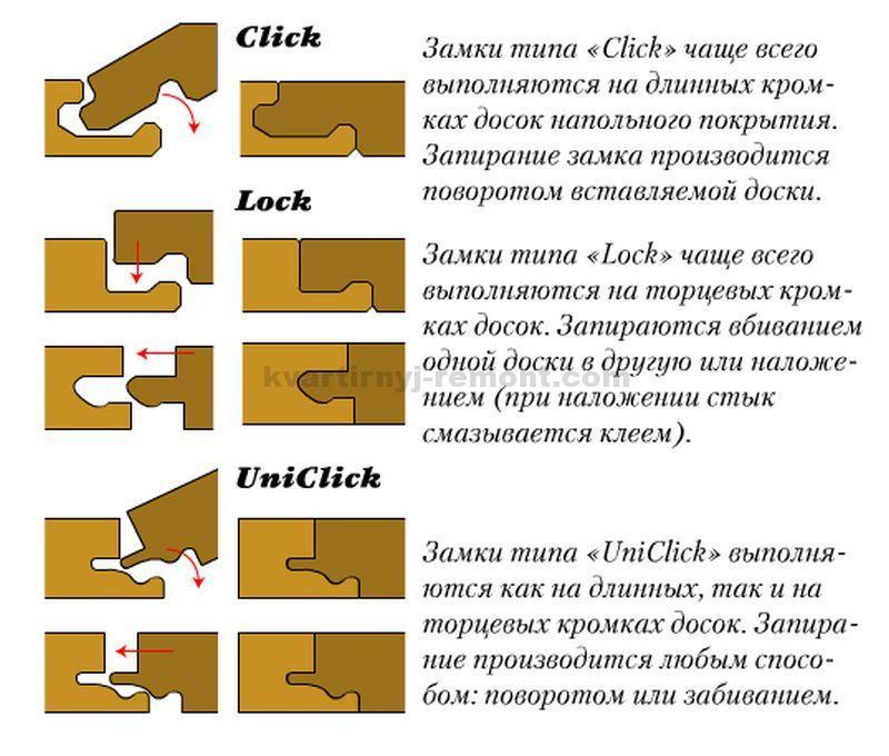vidy-zamkov-laminata