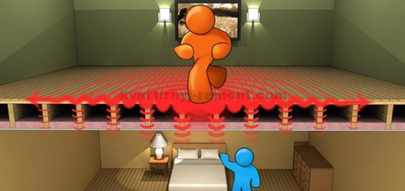 Шумоизоляция в квартире под натяжной потолок