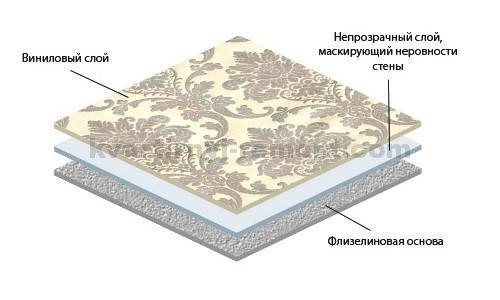 struktura-vinilovykh-oboyev