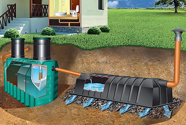Автономная канализация частного дома своими руками схемы