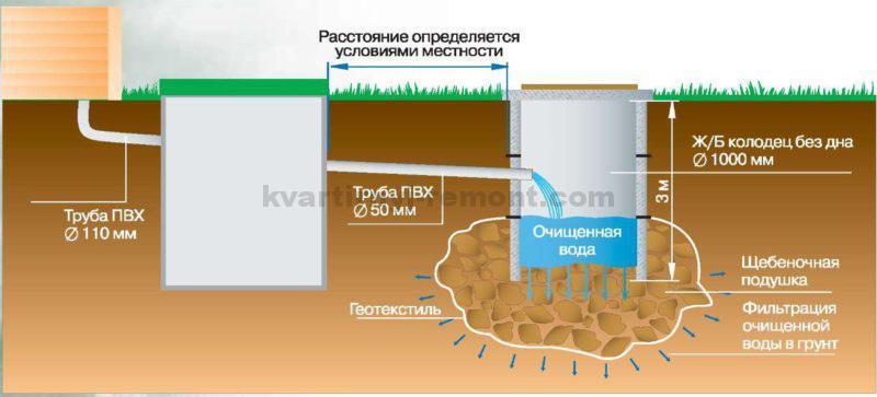 skhema-kanalizatsii-s-perelivnymi-kolodtsami