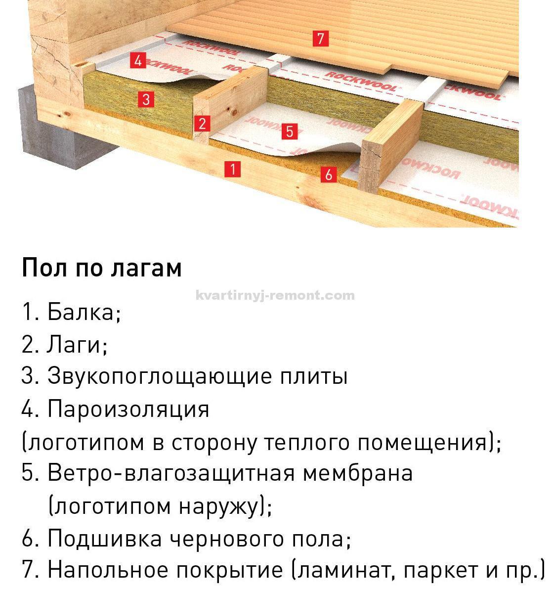 Утепление пола по лагам своими руками в деревянном доме