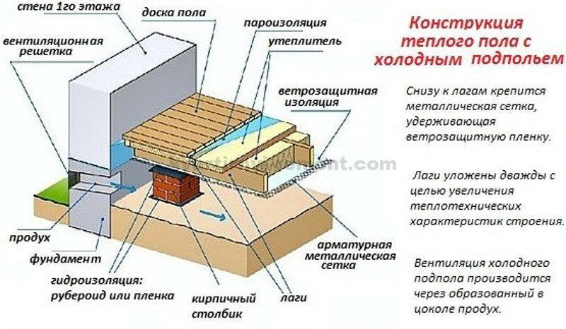 we-insulate-the-floor-of-the-house-without-basement