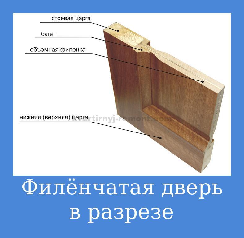 filonchataya-dver-v-razreze