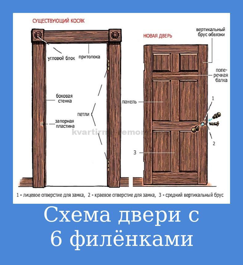 Двери из массива в Челябинске Сравнить цены, купить