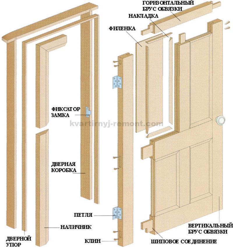 Как сделать деревянную дверь