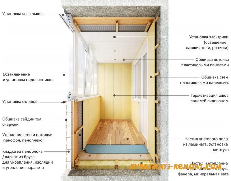 etapy-rabot-po-utepleniyu-balkona