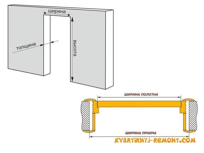 zamerit-dvernoy-proyem-1
