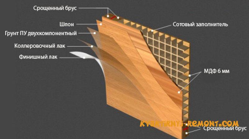 struktura-dveri-na-shpone